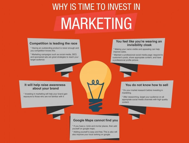 5 Reasons Why It's Time To Invest In Marketing on
